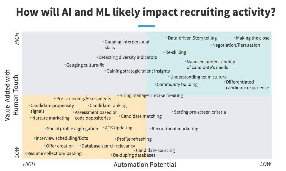 AI recruiting chart